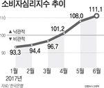 새 정부 기대감·증시 고공행진…소비자심리 6년5개월 만에 최고