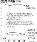 '제보 조작' 국민의당 지지율 5%로 꼴찌