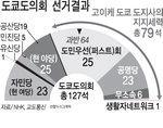"""""""역사적 참패"""" 아베, 조기 개각 카드 만지작"""
