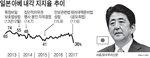 지지율 급락 → 사퇴…아베, 10년전 악몽 재현되나