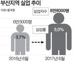 부산 실업자 1년 새 2만5000명 증가