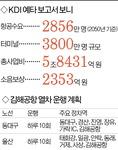 김해공항 예측수요 1000만 축소
