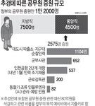 [추경 예산안 분석] 우여곡절 45일 만에 11조333억 통과