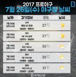 [프로야구 야구 날씨] 치열한 중위권 경쟁…두산·넥센·SK·LG·롯데