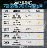 [프로야구 야구 날씨] 전국의 무더위, 치열한 중위권 경쟁…두산·넥센·LG·SK·롯데