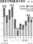 """한국은행 """"가계대출 하반기 더 증가"""""""