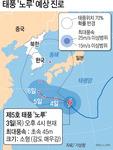 '차바급' 파괴력, 태풍 노루 북상…부울경 주말 영향권