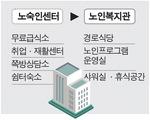 민원에 막힌 노숙인센터…노인복지관으로 용도 전환