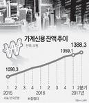 부산 2분기 가계대출 58조 원, 석달 새 1조6000억 불어났다