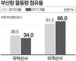 부산항 환적화물 외국선사 배만 불려