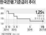 한국은행, 기준금리 연 1.25% 동결