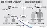 부산~인천 환승내항기 급증…김해공항 국제선 확충엔 발목
