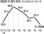청년실업률 9.4%, 외환위기 이후 18년 만에 최고치