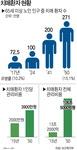 2050년 치매환자 271만 명…관리비용만 106조 원