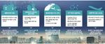 부산시, 기술혁신 R&D 투자 5년간(2018~2022년) 2조 투입
