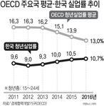 한국, OECD 중 실업률 상승 역주행