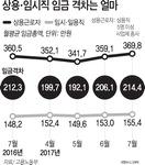 상용-임시직 임금격차 월평균 214만 원