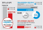 중국 관광객 감소분 76%는 국내 항공사