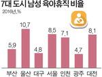 남성 육아휴직 5.9%(전체 휴직 중 남성 비율)…부산, 아직 걸음마