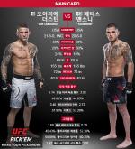 [UFC 라인업] 더스틴 포이리에- 앤소니 페티스… '비슷하지만 정 반대의 전적'