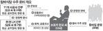 한국토지주택공사(LH) 간부 7명, 함바 비리 커넥션 연루