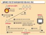 블록체인 기술로 전기화재 원인 규명