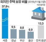부산주택 8.8%(9만8000채) 외지인 소유…양산사람 최다