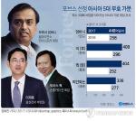 삼성가(家) 아시아 최구 부호 가문 2위...인도 안바니 가문이 49조 2000억으로 1위