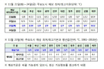 벌써 서울선 첫눈...기상청, 23일 바뀐 수능날도 '한파' 날씨예보