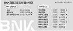 [비즈 칵테일] BNK 부산대 약진, 탕평이냐 학연이냐