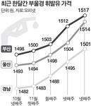 휘발유 값 4개월 연속 고공행진