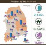 외국인 보유 토지 소폭 증가, 부산은 1.2% 감소