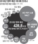 복지·고용 칼질해도 144조…세종 국회분원 용역 2억 반영