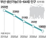 20년 뒤 부산 '일손 69만 명(생산가능인구 15~64세)' 증발