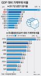 상반기 GDP 대비 가계빚 증가율 한국 세계 2위