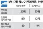 """""""66명 정규직화는 꼼수"""" 부산교통공사 계약직의 분통"""