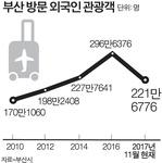 부산 외국인 관광객 300만 시대 '재도전'