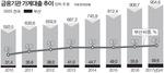부산 가계부채 서울보다 가파르게 증가