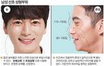 남성도 성형시대…얼굴 골격 맞춰 조화 살려라