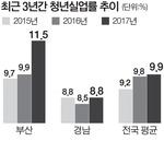 '고용한파' 부산 실업률 2개월째 4%대