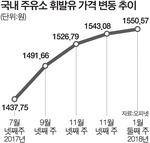 주유소 휘발유 가격 24주째 상승