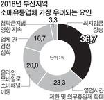 부산 유통업계 최대고민 '7530원' 최저임금 인상