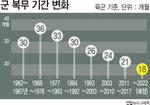 2022년까지 군 병력 50만으로 감축