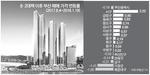 부동산규제 반사이익…서구, 아파트값 상승률 부산 1위