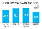 [뉴스 분석] PK지지율 급락에 여당 선거 비상등