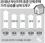 부산, 작년 단독주택 가격 7.68% 상승