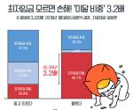 알바생 22.2%, 최저임금 미적용…편의점/PC방 36.9%로 가장 많아