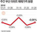 1월 청약경쟁률 예상밖 저조…분양 앞둔 건설사 초긴장