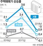 지방 부동산 '냉기'…소비위축·금융불안 초래 우려