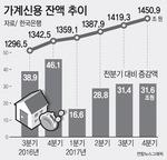 가계빚 1450조 돌파…2002년 통계 작성 이래 최대